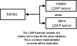 configuration of ldap and samba Home linux distributions how to configure linux clients to authenticate using openldap now let us reconfigure libnss-ldap to improve debconf configuration by.